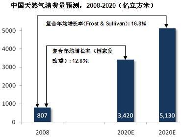 中国能源消费结构亟待优化