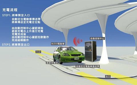 新能源汽车电池充换电站
