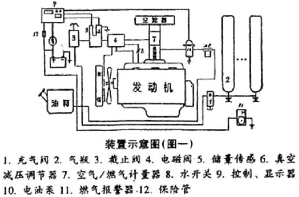 3,天然气燃料转换控制系统:由油气转换开关,燃气控制ecu(仿真器)