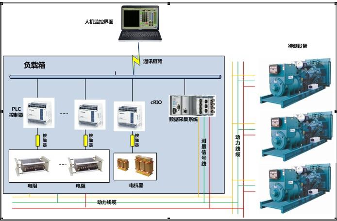 图1系统结构图; 基于compactrio的船舶发电机测试