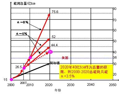 图1我国能源消费总量预测