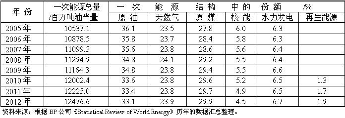 2005-2012年世界一次能源消费结构