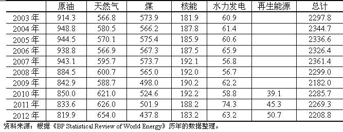 从美国一次能源消费数据看出,美国经济不景气。从2012年比2003年能源消费减少了许多,下滑了3.9%,但中国从2003年至2012年能源消费增长了127%。 从表1可以看出,美国天然气发展快,同时再生能源发展也比较快。为了便于读者阅读,将表1换算成表2,用百分率来表示。 表1 美国一次能源消费结构(百万吨油当量/Mtoe)  表2 美国各种一次能源消费的百分率(%)  2016(第十二届)中国能源战略投资论坛将于4月中旬在北京召开,会议主题供给侧结构性改革环境下:能源产业发展的进与退, 详情请点击: