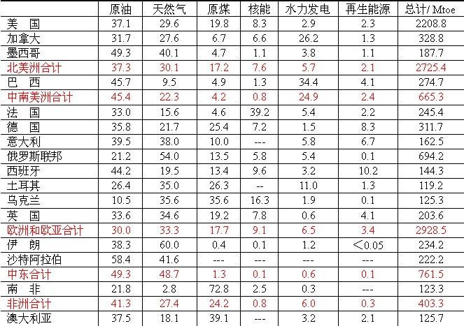 2012年世界各国一次能源消费结构(以百分率表示)