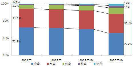 中国电网企业组织结构图