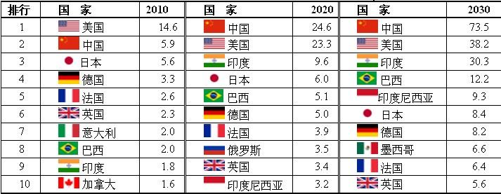 渣打银行:2020年中国GDP将超过美国