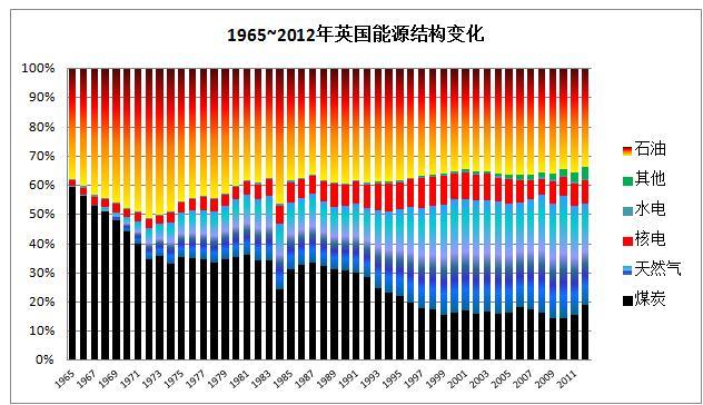 1965年煤炭在法国一次能源结构中占接近40%