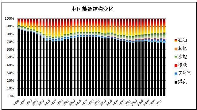 能源结构的必要性,中国的煤炭消费比例开始缓步下降