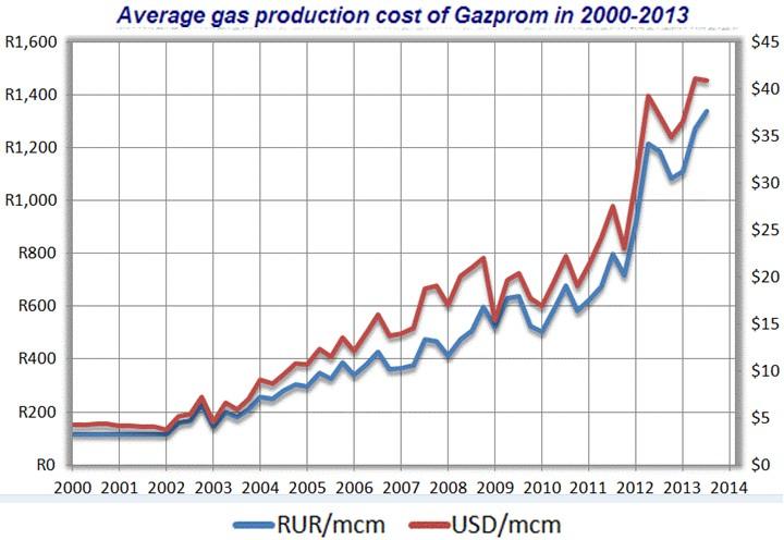 俄罗斯天然气生产成本-新闻-能源资讯-中国能源