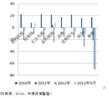 主要光伏组件制造企业营业利润率(%)
