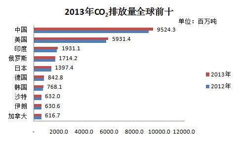图说2013年全球一次能源消费及co2排放-新闻-能源