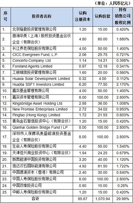 中石化股权结构