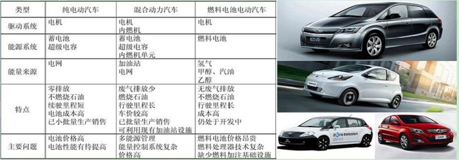 电动汽车的分类