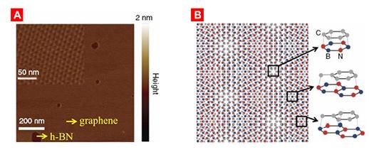 图1:石墨烯摩尔超晶格结构(a)及示意图(b)