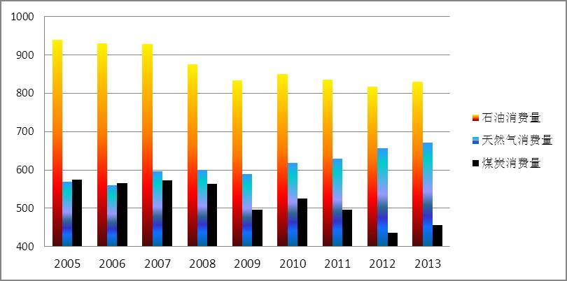 (图5)美国能源消费结构变化