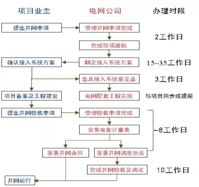 分布式光伏发电单点并网项目