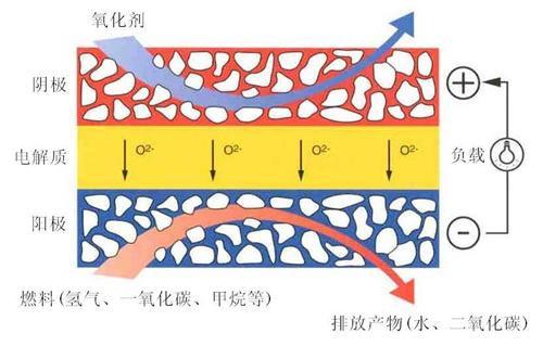 固体氧化物燃料电池独立发电系统面世
