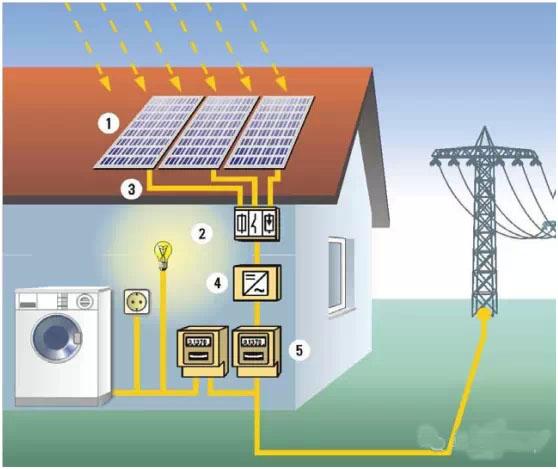 """余电上网""""是分布式光伏发电"""