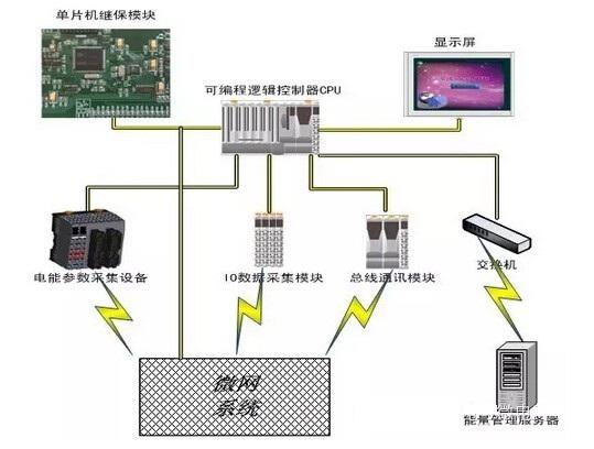 图3 能量管理系统拓扑结构图 2 系统功能 微网控制保护柜和微网能量管理解决方案实现功能如下:控制保护一体化功能:并离网运行模式间的切换控制;离网模式下的电压频率稳定控制;分布式电源与储能系统的协同控制;并网功率交换控制;黑启动控制;防孤岛保护,三段定时限电流保护,过负荷保护,反时限过流保护,零序保护,电压保护,低频减载保护,重合闸等;微网与配网的配合保护; 能量管理系统功能:不同类型储能系统的运行效率与经济型技术分析;不同类型分布式发电源的运行效率和经济性的计算分析;微网内可再生电源的出力预测如光伏