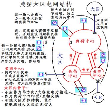 典型大区电网结构