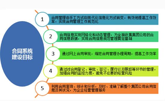 慧点科技:集团型企业建设合同管理信息系统的7大步骤