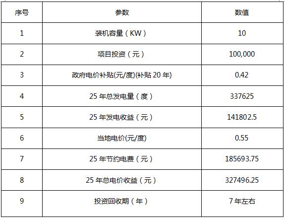 10kw分布式光伏发电项目经济效益分析