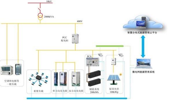 车城微电网结构示意图