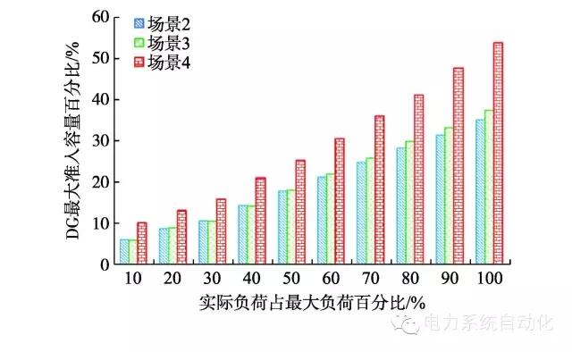 配电网的双层次能源联络线结构-新闻-能源资讯-中国