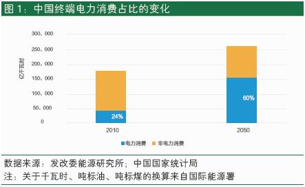 能源结构的转变,中国的电力消费在这40年中增长273%