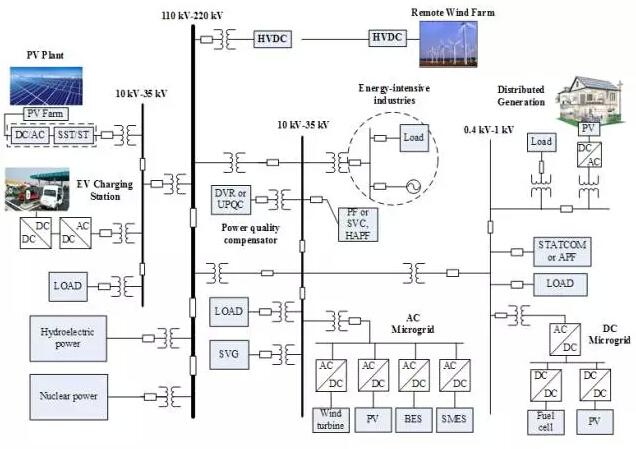 为保证微电网接入情况下配电网的安全稳定运行