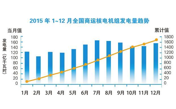 """抓住重要战略发展机遇优化能源结构核电当仁不让 一台百万千瓦核电机组,每年可以减少的二氧化碳排放重量相当于80艘美国""""福特""""号航母船体的重量。 2015年11月30日在巴黎气候变化大会上中国提出将于2030年左右使二氧化碳排放达到峰值并争取尽早实现,2030年单位国内生产总值二氧化碳排放比2005年下降60%~65%,非化石能源占一次能源消费比重达到20%左右。 在这样的目标下核电成为优化能源结构、促进产业结构调整升级和经济稳定增长,推进节能减排和可持续发展的必然选择。 今后15年"""