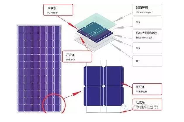 家庭光伏并网发电站能发多少电?-新闻-能源资讯-中国