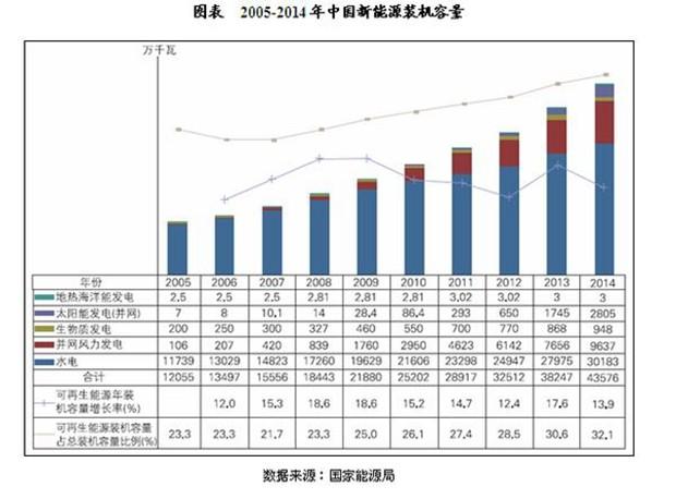 中国新能源产业发电装机容量分析-新闻-能源资讯