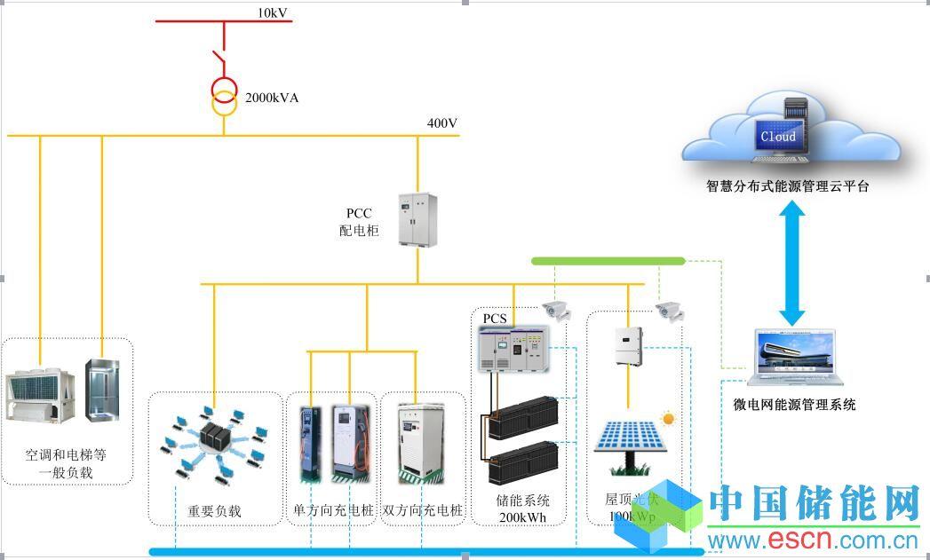 林洋在上述微电网项目中的储能电池采用了退役的电动汽车磷酸铁锂动力电池,经过无损检测和配对后,分为两组相互独立的电池组。每组分别配有直流断路器和电池管理系统(BMS),实时监控每组电池的工作状态,并同步到微电网能源管理系统,通过数据分析可以预判电池状态,并及时调整充放电策略,为动力电池的梯次利用提供大量有价值的数据和应用经验。系统中还采用了V2G(Vehicle-to-grid)双向充电桩,电动汽车通过V2G充电桩,可实现移动能量体的功能。移动能量体可以从微电网获取能量,也可以将能量返送给微电网。同样,也
