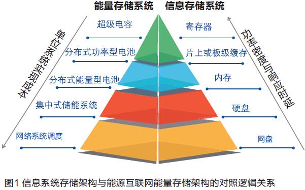 能源互联网中的分布式储能-新闻-能源资讯-中国能源