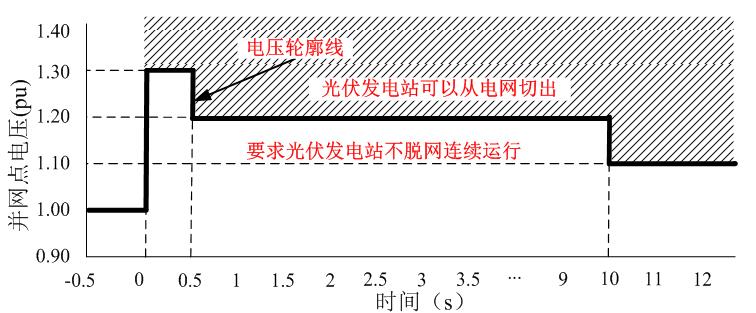 阳光电源光伏逆变器率先通过高电压穿越最新标准测试