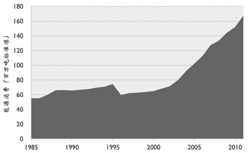 中国家庭能源消费现状及趋势分析-新闻-能源资讯