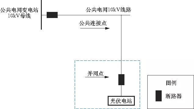 其中图2方案为光伏汇集并接入380v综合配电箱(配电
