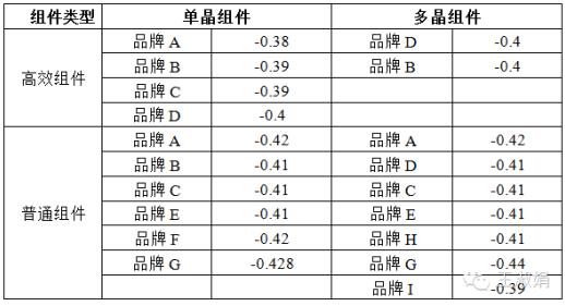 不同类型光伏组件的温度系数