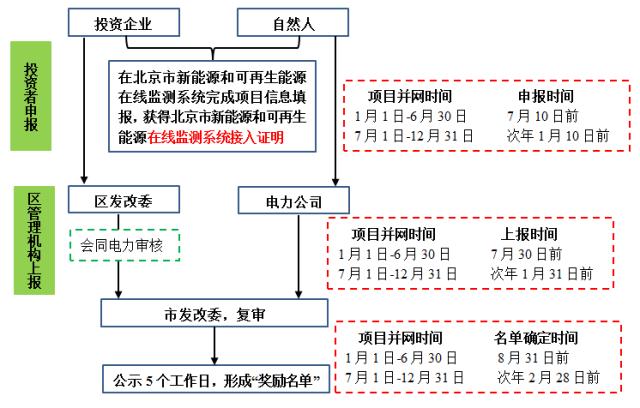 北京市分布式光伏补贴领取流程
