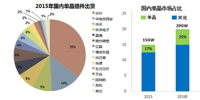 4.成本下降、产能释放,单晶未来成为主流 根据2015年国内主流厂家出货与产能统计数据,乐叶光伏以近900MW占比35%的出货成为国内单晶组件出货第一的厂商,中电投西安、中环分别位居二、三位。从组件端市场需求上看,2015年国内单晶组件快速扩张,出货约2.54GW,占比由前一年的5%提升至17%;随着2016年乐叶光伏、天合光能、阿特斯、协鑫等增加国内单晶出货,预计2016年全年将实现单晶组件出货5GW,占比进一步提升至25%。