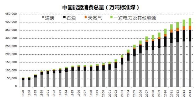 可再生能源电力是实现替代化石能源的根本途径。受产能过剩和巴黎气候变化大会等因素影响,能源结构变革的步伐将继续加快,中国能源结构正进入深刻的变革时代。据预测,化石能源占比将从2010年的80%左右降低到2050年15%以内。同时,以光伏为代表的新能源具有广阔的空间。据预测,2020年中国光伏装机容量将达到150GW以上,到2025年光伏装机量将迎来井喷式发展达到500GW。 2.