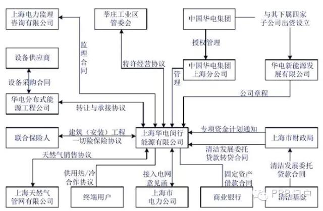 (二)天然气分布式能源PPP项目的工作流程 财政部《政府和社会资本合作模式操作指南(试行)》(财金(2014)113号),对PPP项目识别、准备、采购、执行、移交等操作环节进行了规范。这其中尤其需要重视充分做好物有所值评价,通过这种评估方法,判断采取PPP模式与政府传统采购模式相比,是否降低项目全生命周期成本。流程图大致如下: