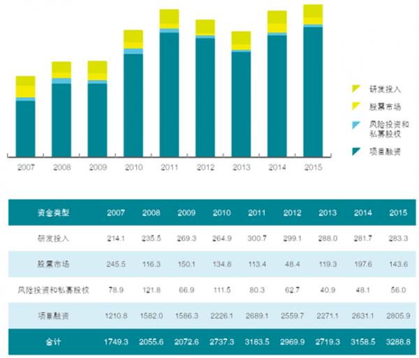 2015年全球大阳能发电和风