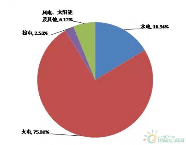 国家电网调度范围内太阳能发电装机容量年均增长178%
