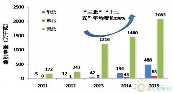 """""""三北""""地区太阳能发电装机容量历年变化"""