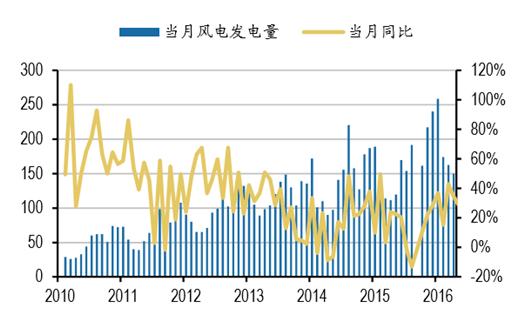 2017年中国风电行业发展趋势及装机容量预测-新闻