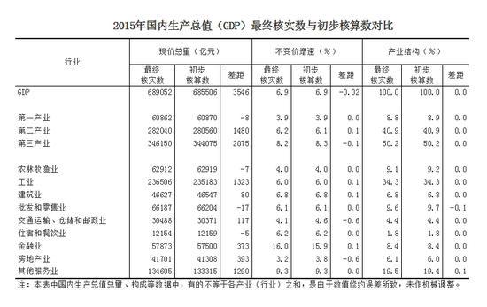 2015年国内生产总值(GDP)最终核实数与初步核算数对比