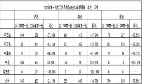 2017年第一批加工贸易成品油出口配额名单。来源:商务部网站