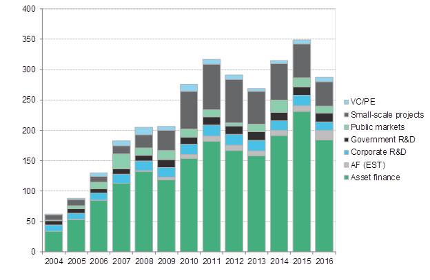 巴西清洁能源投资下降5%至68亿美元